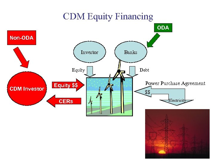 CDM Equity Financing ODA Non-ODA Investor Equity CDM Investor Equity $$ Banks Debt Power