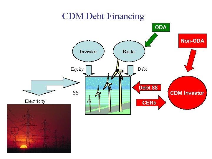 CDM Debt Financing ODA Non-ODA Investor Equity $$ Electricity Banks Debt $$ CERs CDM