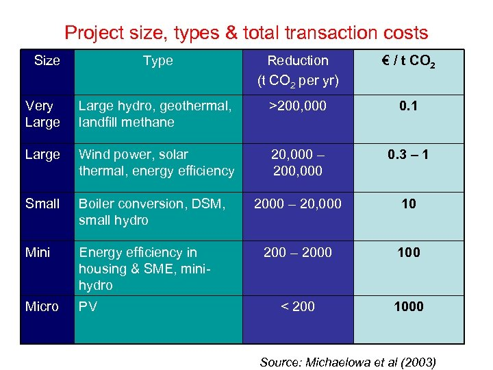 Project size, types & total transaction costs Size Type Reduction (t CO 2 per