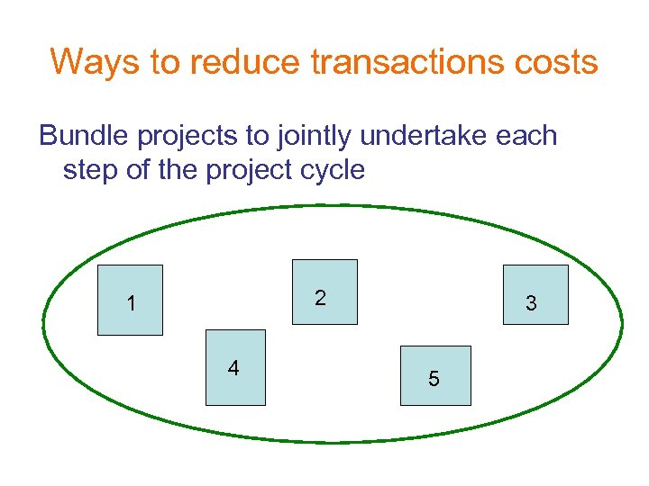 Ways to reduce transactions costs Bundle projects to jointly undertake each step of the