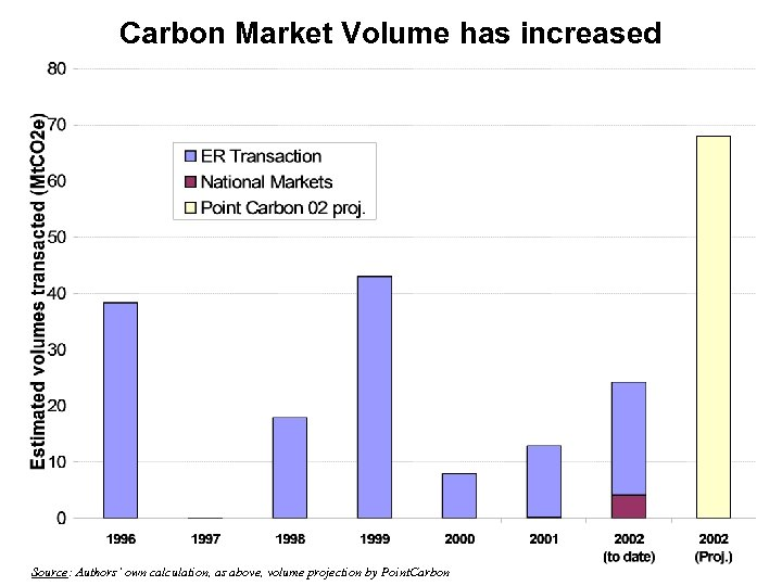 Carbon Market Volume has increased Source: Authors' own calculation, as above, volume projection by