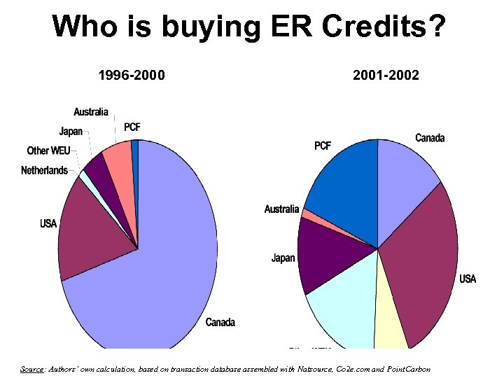 Who is buying ER Credits? 1996 -2000 2001 -2002 Source: Authors' own calculation, based
