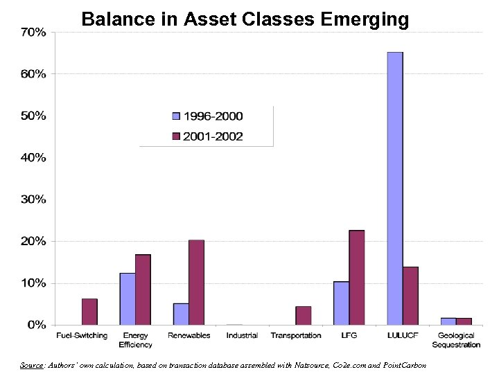 Balance in Asset Classes Emerging Source: Authors' own calculation, based on transaction database assembled