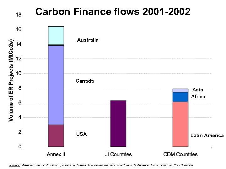 Carbon Finance flows 2001 -2002 Australia Canada Asia Africa USA Latin America Source: Authors'