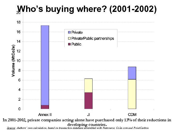 Who's buying where? (2001 -2002) In 2001 -2002, private companies acting alone have purchased
