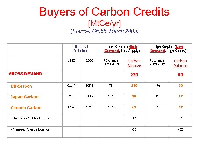 Buyers of Carbon Credits [Mt. Ce/yr] (Source: Grubb, March 2003) Historical Emissions Low Surplus