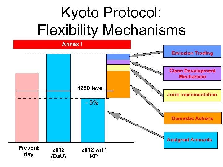Kyoto Protocol: Flexibility Mechanisms Annex I Emission Trading Clean Development Mechanism 1990 level Joint