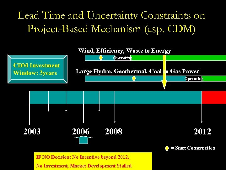 Lead Time and Uncertainty Constraints on Project-Based Mechanism (esp. CDM) Wind, Efficiency, Waste to