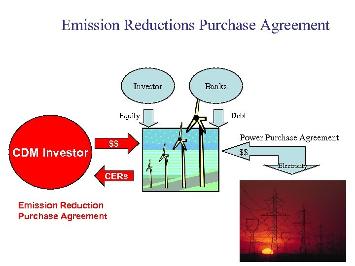 Emission Reductions Purchase Agreement Investor Equity $$ CDM Investor Banks Debt Power Purchase Agreement