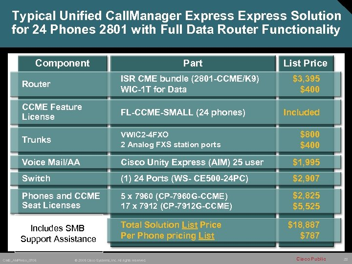 Cisco Unified Communications for the Small or Branch