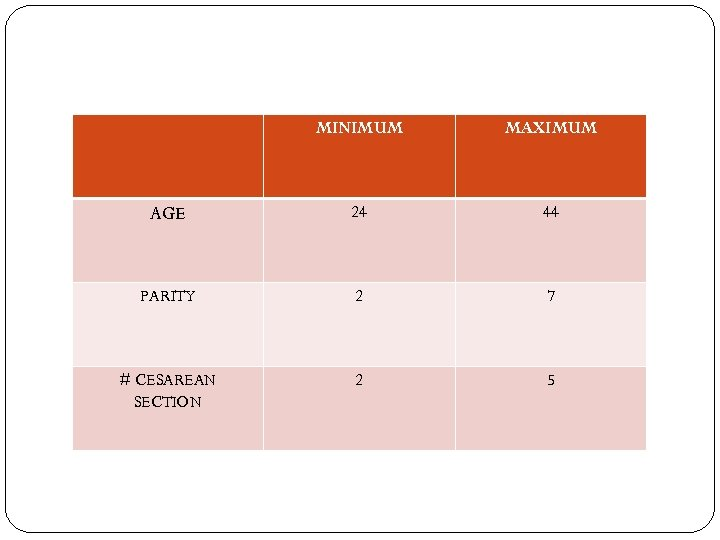 MINIMUM MAXIMUM AGE 24 44 PARITY 2 7 # CESAREAN SECTION 2 5
