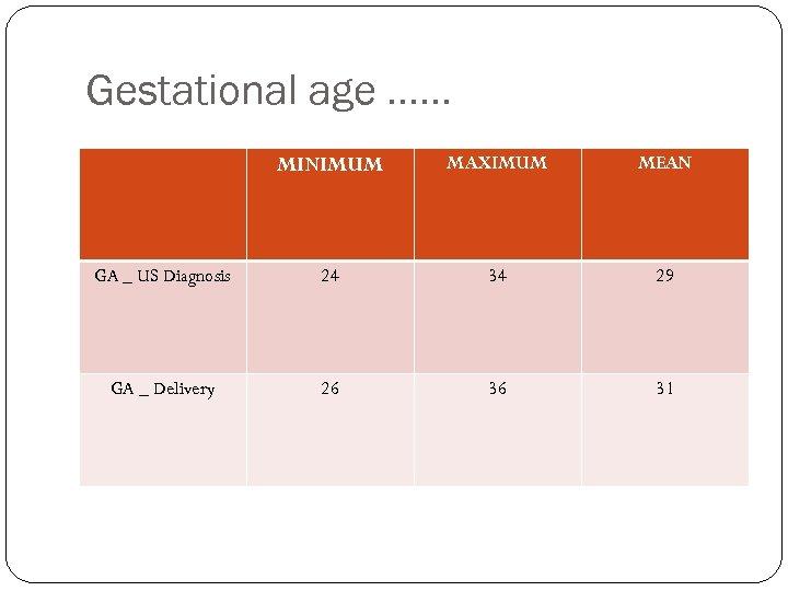 Gestational age …… MINIMUM MAXIMUM MEAN GA _ US Diagnosis 24 34 29 GA