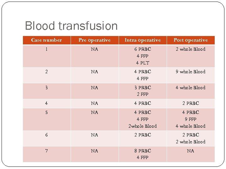 Blood transfusion Case number Pre operative Intra operative Post operative 1 NA 6 PRBC
