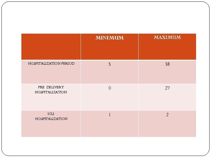 MINIMUM MAXIMUM HOSPITALIZATION PERIOD 5 38 PRE DELIVERY HOSPITALIZATION 0 27 ICU HOSPITALIZATION 1