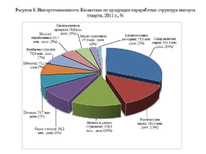 Рисунок 8. Импортозависимость Казахстана по продукции переработки: структура импорта товаров, 2011 г. , %