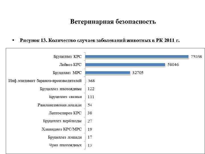 Ветеринарная безопасность • Рисунок 13. Количество случаев заболеваний животных в РК 2011 г.