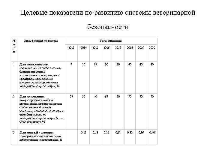 Целевые показатели по развитию системы ветеринарной безопасности № п / п Наименование показателя 1