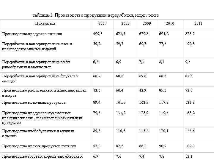 таблица 1. Производство продукции переработки, млрд. тенге Показатель 2007 2008 2009 2010 2011