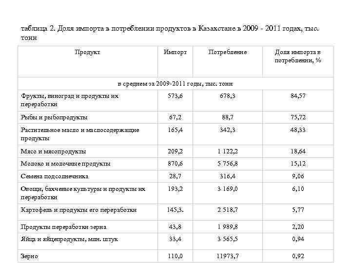 таблица 2. Доля импорта в потреблении продуктов в Казахстане в 2009 - 2011 годах,