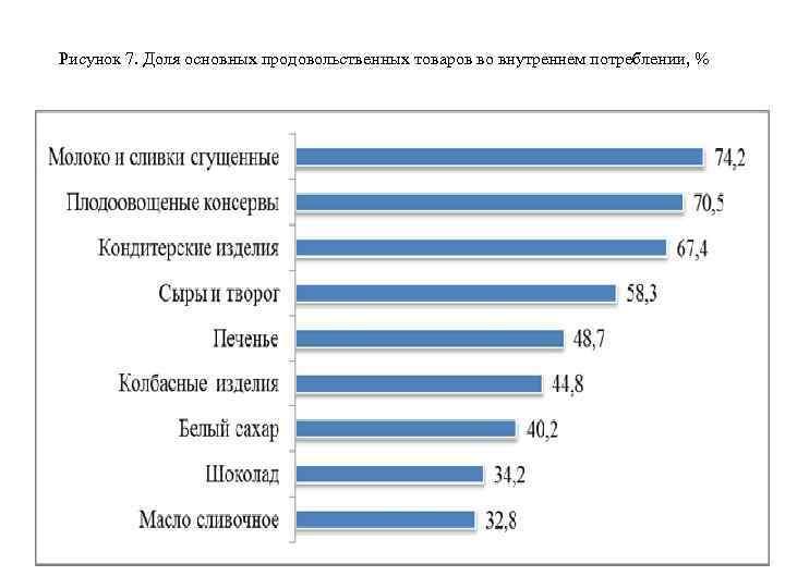 Рисунок 7. Доля основных продовольственных товаров во внутреннем потреблении, %