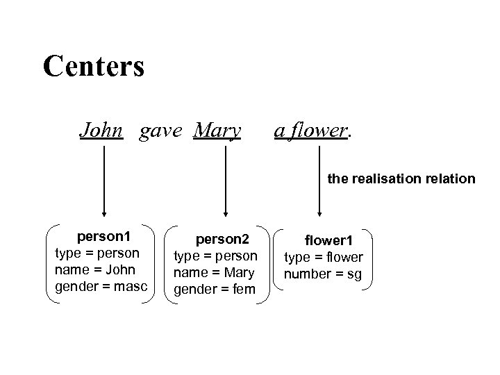 Centers John gave Mary a flower. the realisation relation person 1 type = person