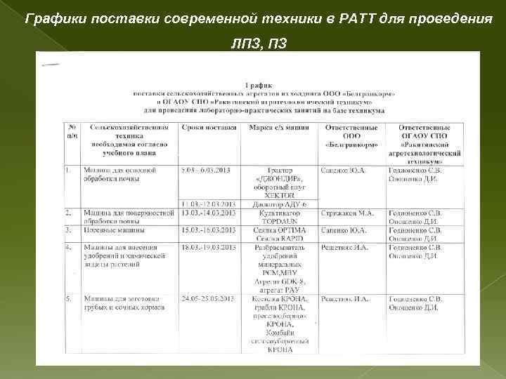 Графики поставки современной техники в РАТТ для проведения ЛПЗ, ПЗ