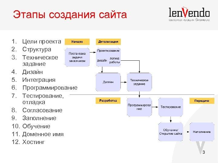 Порядок создания своего сайта официальный сайт 1c компания