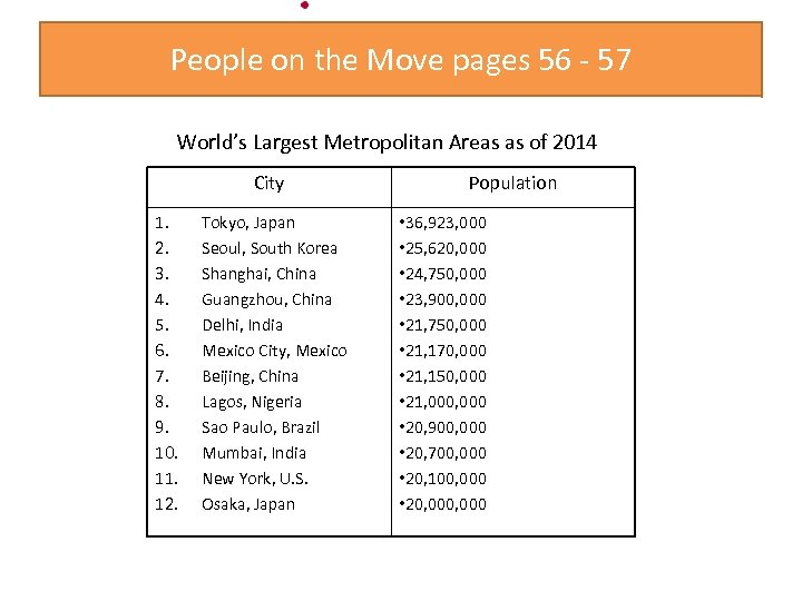 People on the Move pages 56 - 57 World's Largest Metropolitan Areas as of