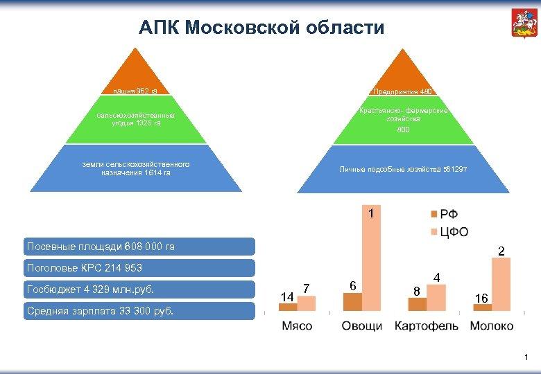 АПК Московской области пашня 962 га Предприятия 480 сельскохозяйственные угодья 1325 га Крестьянско- фермерские