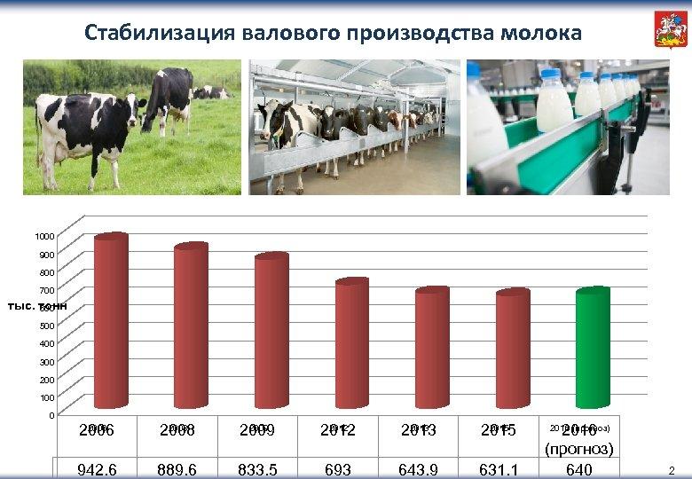 Стабилизация валового производства молока 1000 900 800 700 тыс. тонн 600 500 400 300