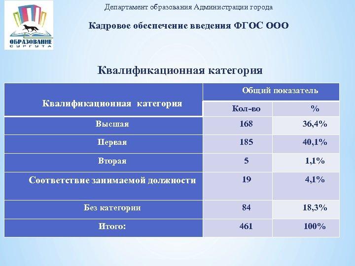 Департамент образования Администрации города Кадровое обеспечение введения ФГОС ООО Квалификационная категория Общий показатель Кол-во
