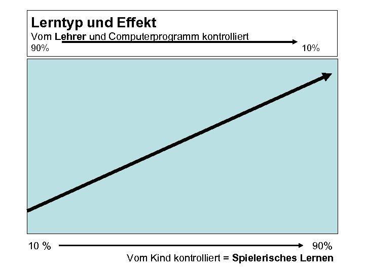 Lerntyp und Effekt Vom Lehrer und Computerprogramm kontrolliert 90% 10% 90% Vom Kind kontrolliert