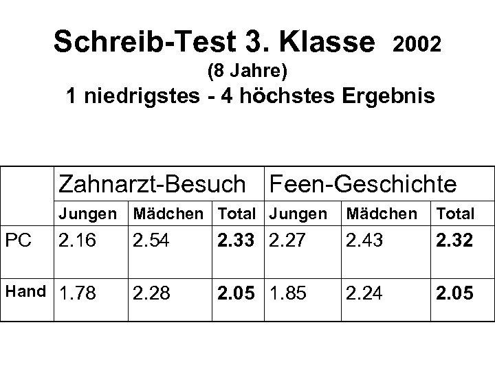 Schreib-Test 3. Klasse 2002 (8 Jahre) 1 niedrigstes - 4 höchstes Ergebnis Zahnarzt-Besuch Feen-Geschichte