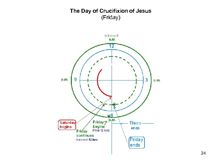 The Day of Crucifixion of Jesus (Friday) 24