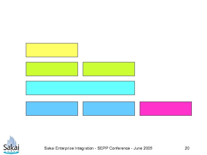 Sakai Enterprise Integration - SEPP Conference - June 2005 20