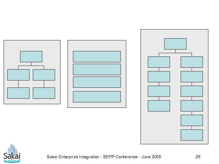 Sakai Enterprise Integration - SEPP Conference - June 2005 26