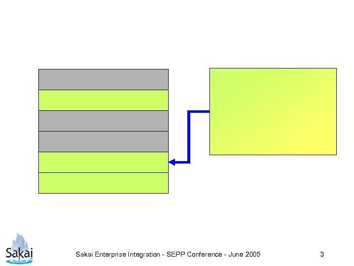 Sakai Enterprise Integration - SEPP Conference - June 2005 3