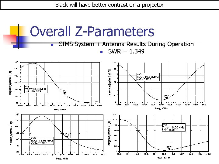 Black will have better contrast on a projector Overall Z-Parameters n SIMS System +