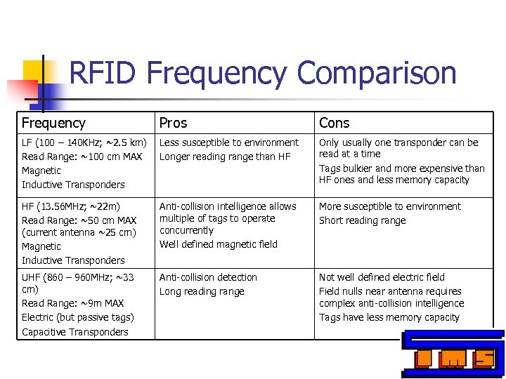 RFID Frequency Comparison Frequency Pros Cons LF (100 – 140 KHz; ~2. 5 km)
