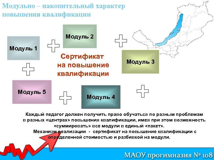 Модульно – накопительный характер повышения квалификации Модуль 2 Модуль 1 Сертификат на повышение квалификации