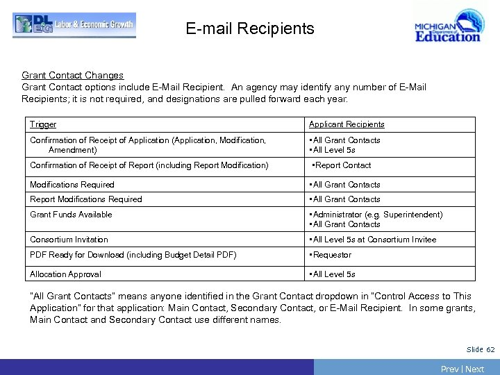 E-mail Recipients Grant Contact Changes Grant Contact options include E-Mail Recipient. An agency may