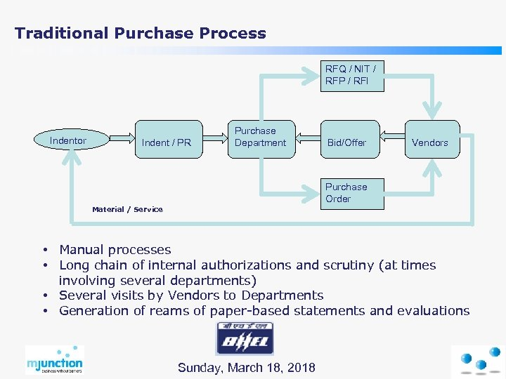 Traditional Purchase Process RFQ / NIT / RFP / RFI Indentor Indent / PR