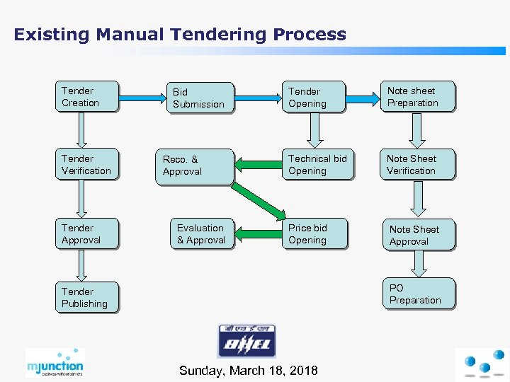 Existing Manual Tendering Process Tender Creation Tender Verification Tender Approval Bid Submission Reco. &
