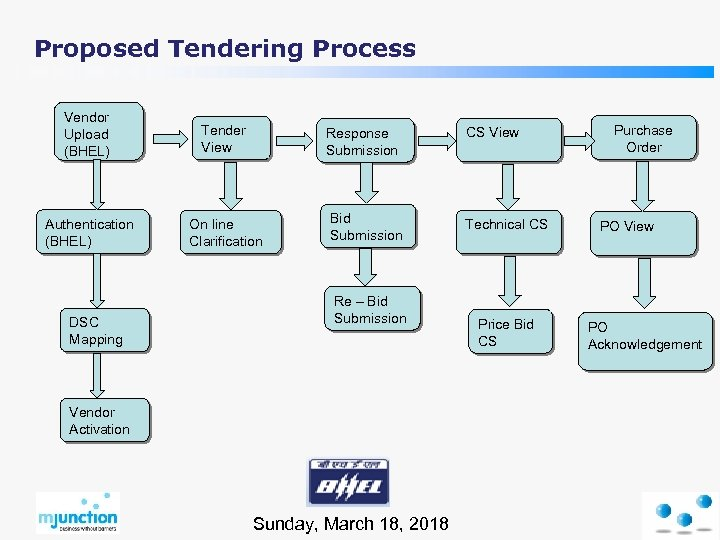 Proposed Tendering Process Vendor Upload (BHEL) Tender View Response Submission CS View Authentication (BHEL)