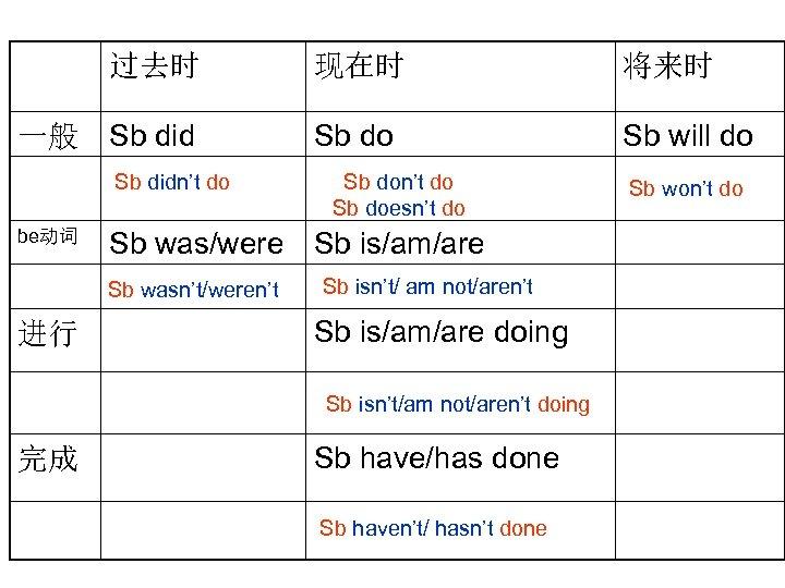 过去时 一般 现在时 将来时 Sb did Sb do Sb will do Sb didn't do