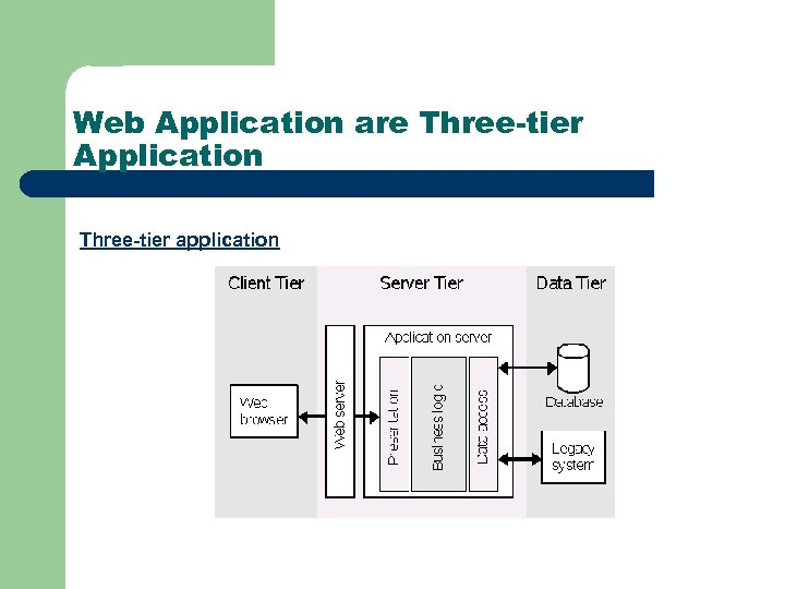 Web Application are Three-tier Application Three-tier application