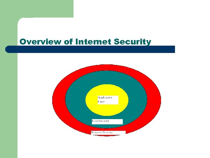 Overview of Internet Security