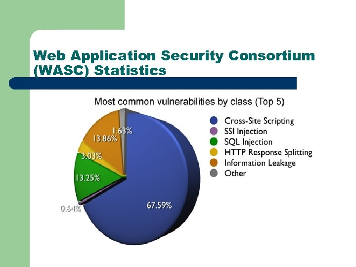 Web Application Security Consortium (WASC) Statistics