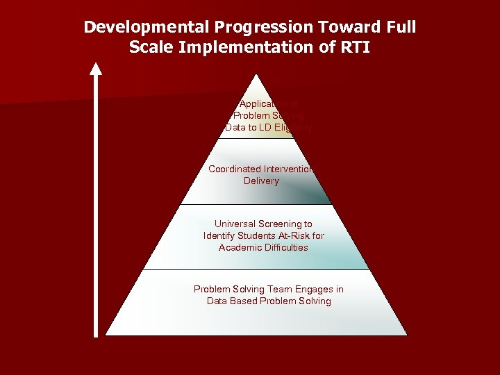 Developmental Progression Toward Full Scale Implementation of RTI Application of Problem Solving Data to