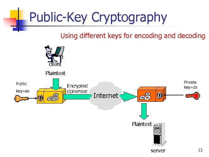 Public-Key Cryptography Using different keys for encoding and decoding client Plaintext Public key=es Encrypted